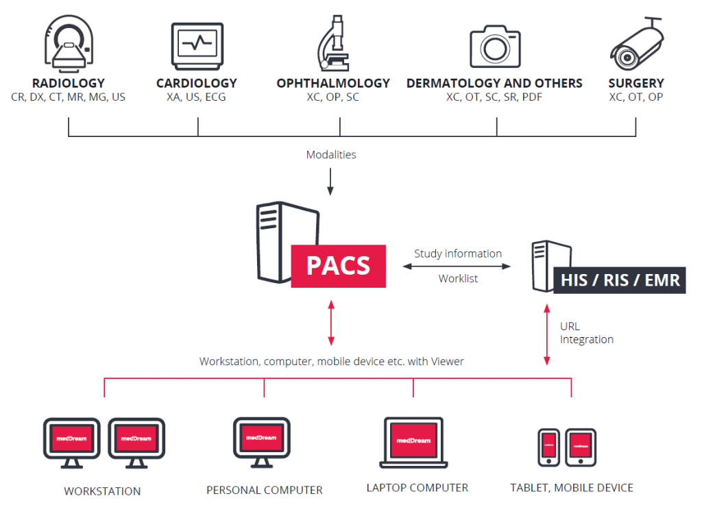 MedDream PACS integration