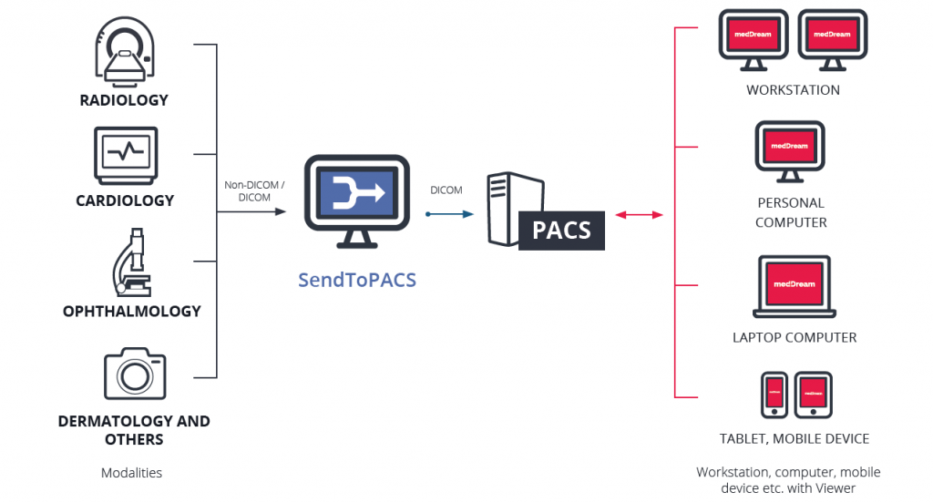 SendToPACS converting files to dicom workflow