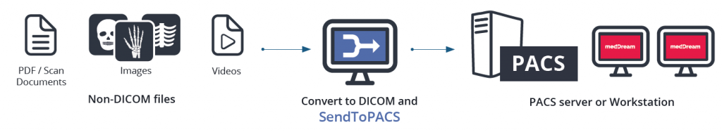 SendToPACS converting non dicom files to dicom